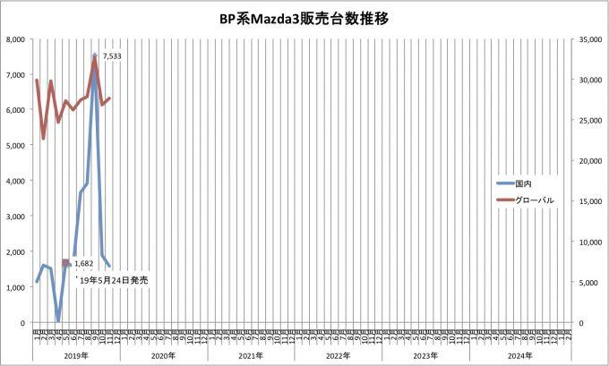 Mazda3、2019年11月のグローバル販売台数は27645台