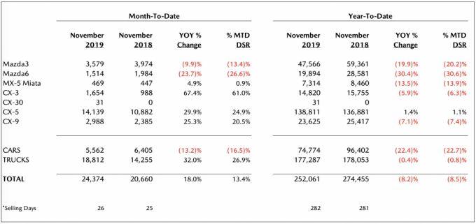 北米マツダ、2019年11月のセールスレポートを発表