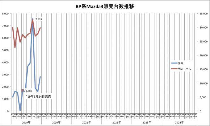 Mazda3、2019年12月のグローバル販売台数は29740台