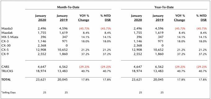 北米マツダ、2020年1月のセールスレポートを発表