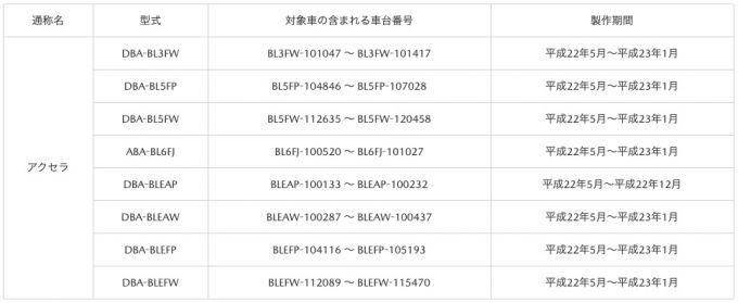 アクセラ(BL系)のインストルメントパネルの保証期間延長