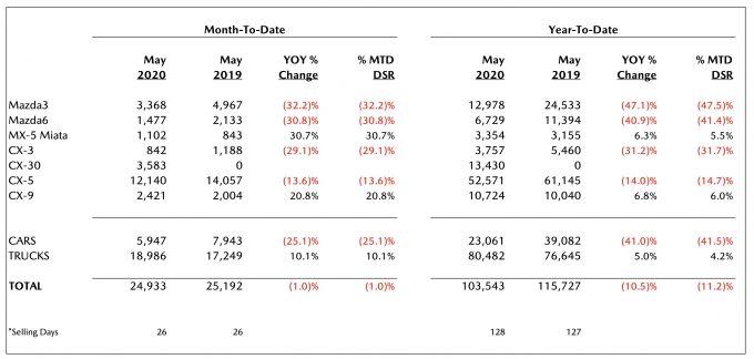 北米マツダ、2020年5月のセールスレポートを発表