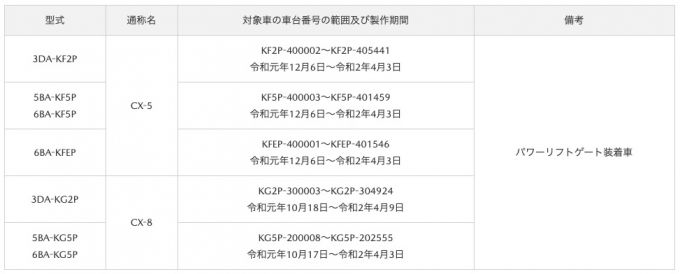 マツダ、CX-5とCX-8のパワーリフトゲートの制御不良でサービスキャンペーン