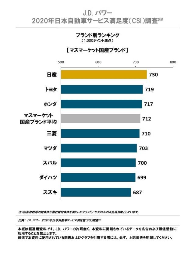 J.D. パワー、2019年日本自動車サービス満足度調査を発表