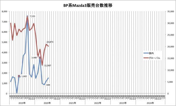Mazda3、2020年7月のグローバル販売台数は20088台