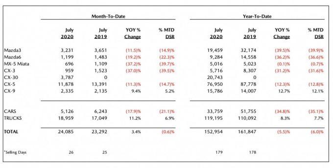 北米マツダ、2020年7月のセールスレポートを発表