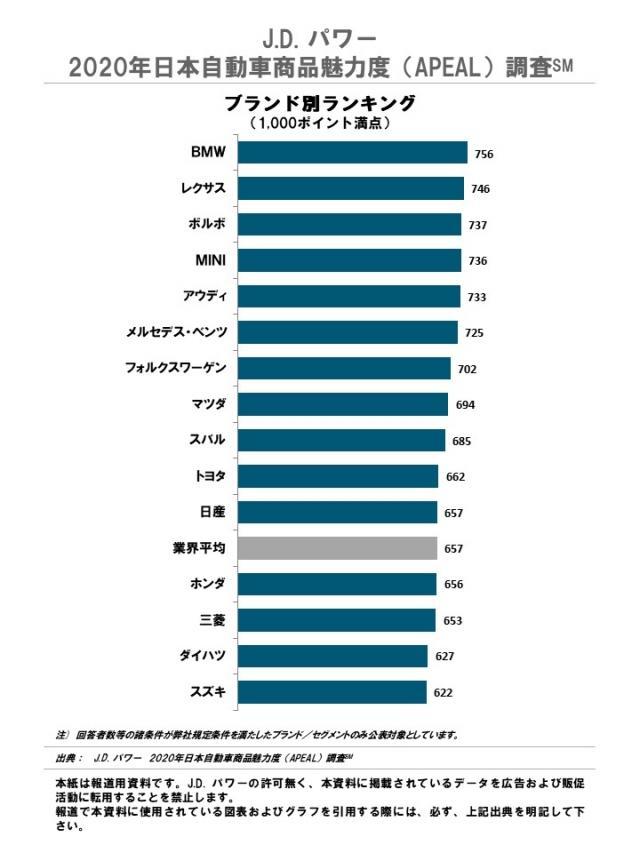 J.D. パワー、2020年日本自動車商品魅力度を発表