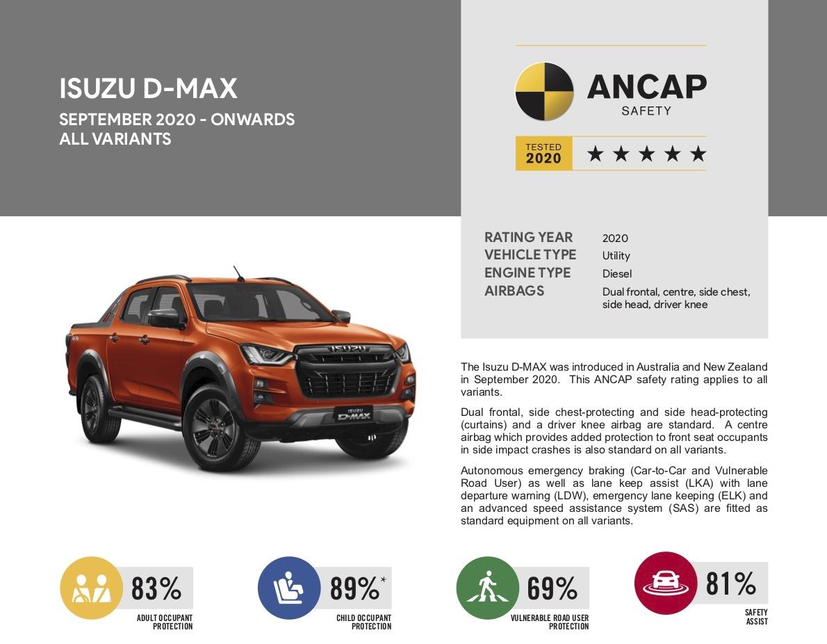 いすゞ新型D-Max、ANCAPの最新テストで五つ星を獲得