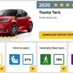 トヨタ新型ヤリス、新しいユーロNCAP試験で五つ星を獲得!