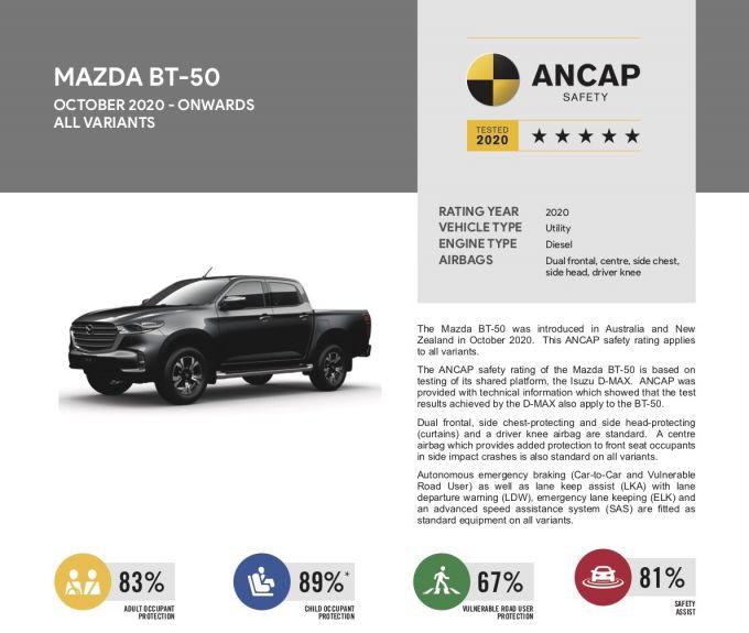 マツダ新型BT-50、ANCAPによる安全性評価で五つ星