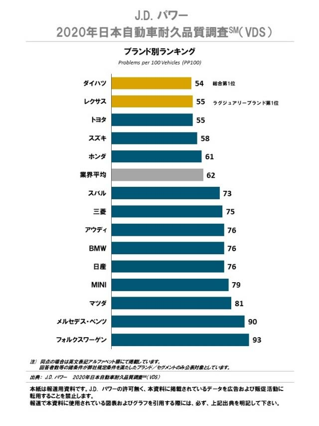 J.D. パワー、2020年日本自動車耐久品質調査の結果を発表