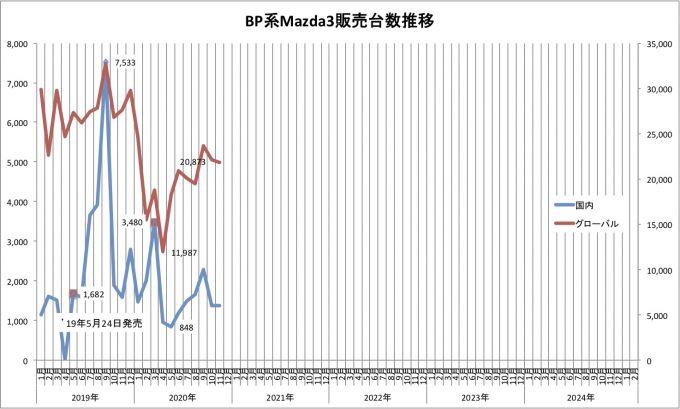Mazda3、2020年11月のグローバル販売台数は21799台