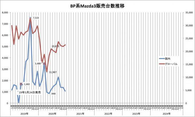 Mazda3、2020年12月のグローバル販売台数は22388台