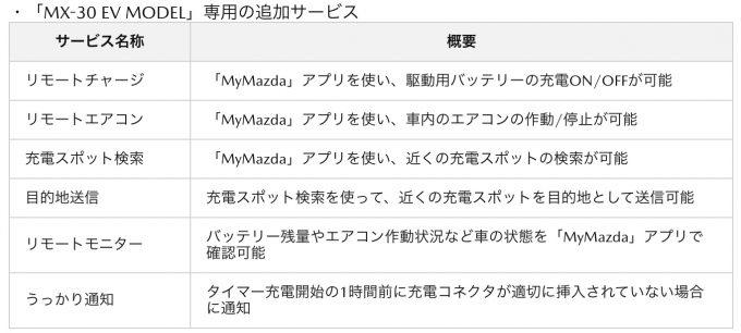 マツダ、初の量産EV「MAZDA MX-30 EV MODEL」を発売