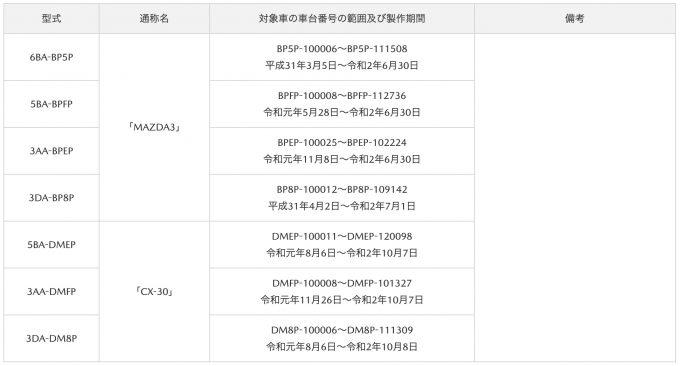 [サービスキャンペーン]マツダ、CX-30とMazda3の複数の制御プログラム不良