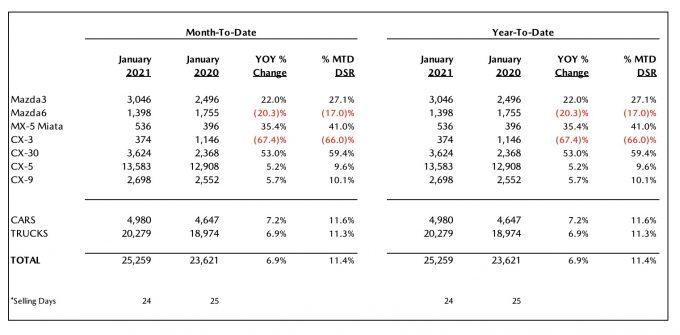 北米マツダ、2021年1月のセールスレポートを発表。