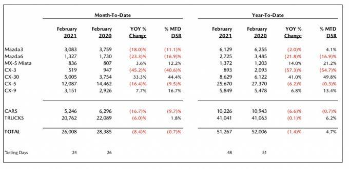 北米マツダ、2021年2月のセールスレポートを発表