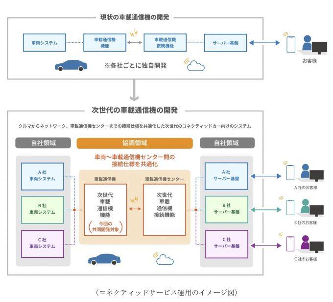 マツダ、トヨタ系4社と次世代の車載通信機の技術仕様を共同開発、通信システムの共通化で合意