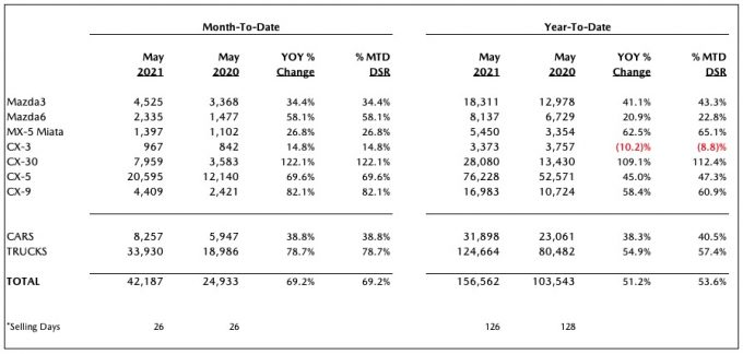 北米マツダ、2021年5月の販売台数は過去最高を記録