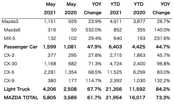 Mazda6がカナダで爆売れ!昨年の6倍も売れてます