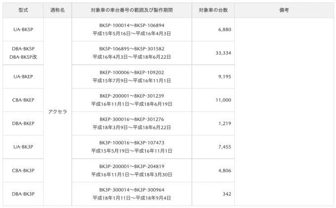 [リコール]マツダ、日米でBK系のエアバッグカバー不具合