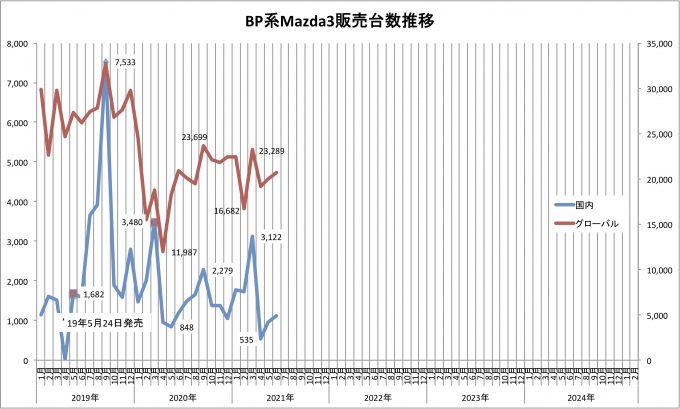 Mazda3、2021年6月のグローバル販売台数は20674台