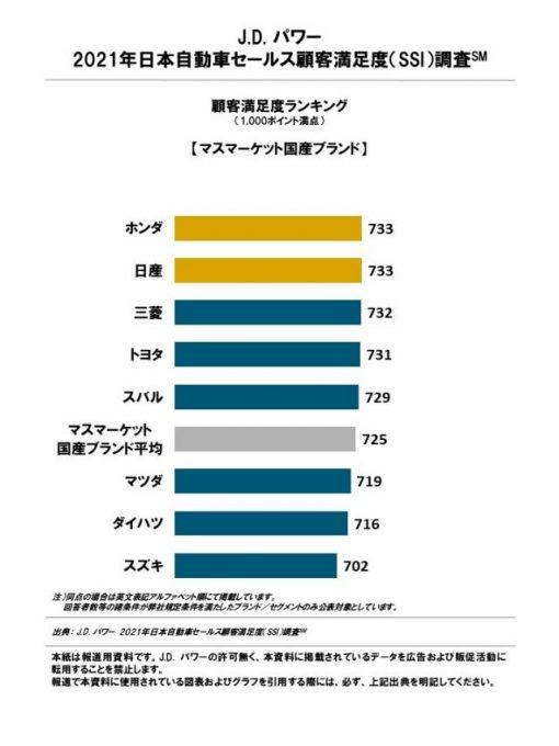 J.D. パワー、2021年日本自動車セールス満足度調査を発表