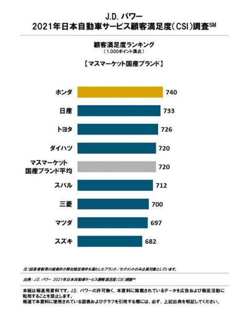 J.D. パワー、2021年日本自動車サービス満足度調査を発表