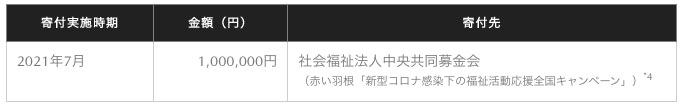 マツダ、マツダコレクションの売上から100万円を寄付